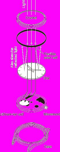 Citizen umí využít kroužek kolem číselníku jako solární článek