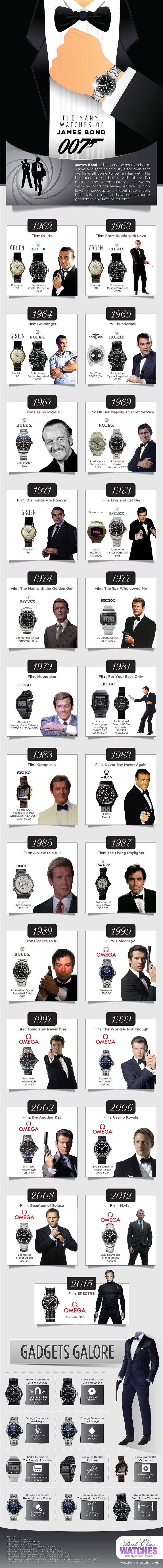 Hodinky Jamese Bonda