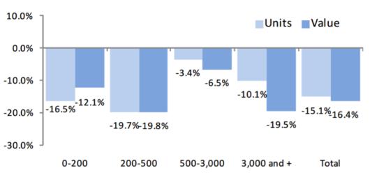 Vývoj exportu švýcarských hodinek podle cenových kategorií (za posledních 12 měsíců)