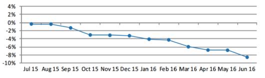 Vývoj exportu švýcarských hodinek za posledních 12 měsíců