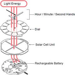 Nejpoužívanější princip solárního pohonu - solární článek je pod číselníkem