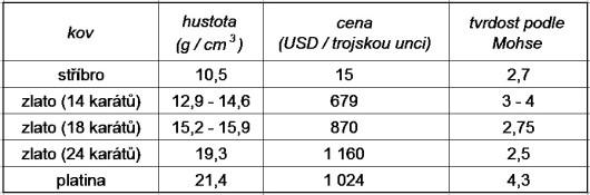 Srovnání vlastností ušlechtilých kovů a jejich ceny (23.8.2015).