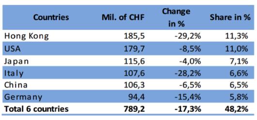 Vývoj na nejsilnějších trzích švýcarských hodinek (za posledních 12 měsíců)